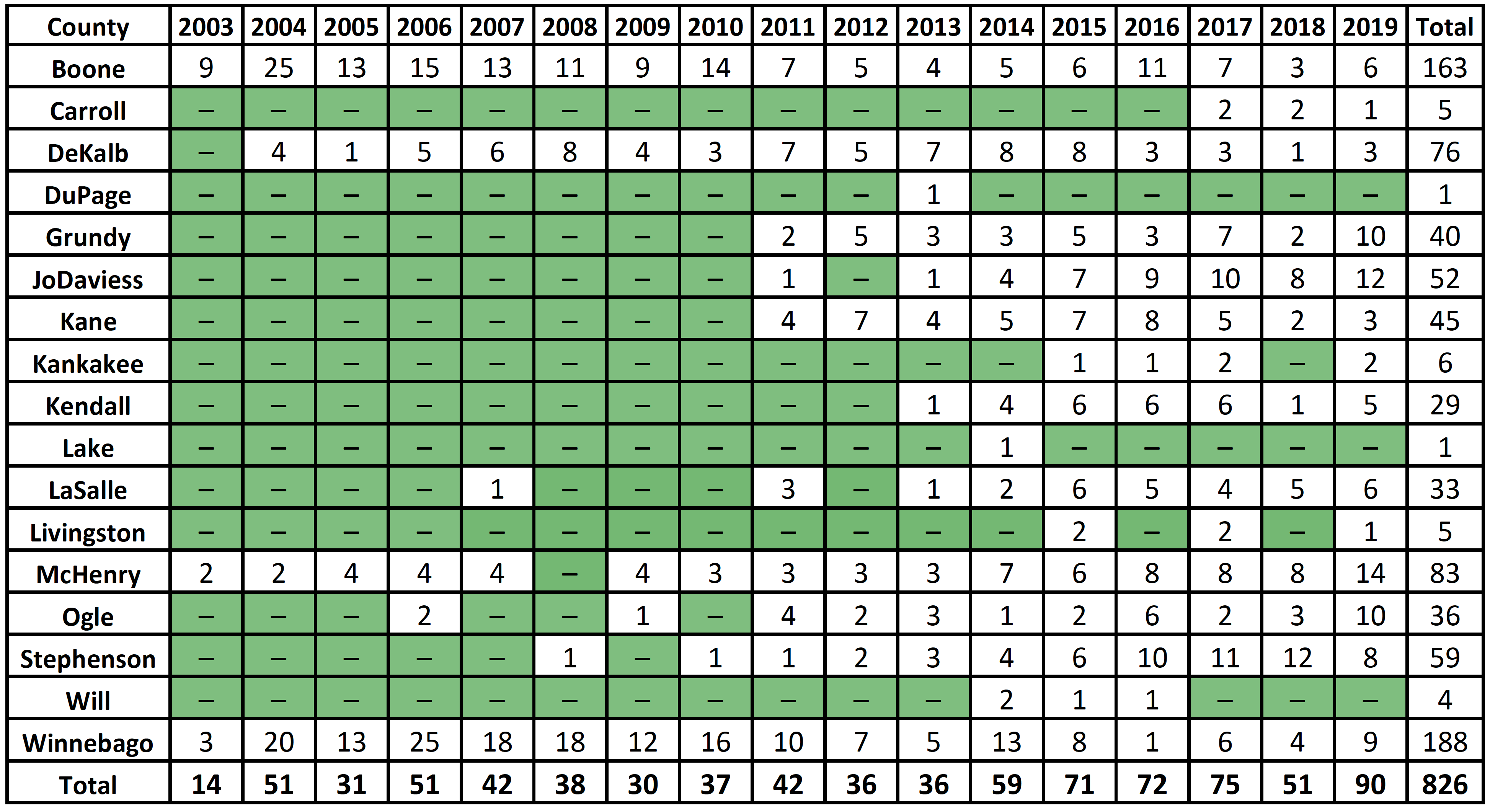 A table indicating the number of Chronic Wasting Disease positive deer by sampling year.