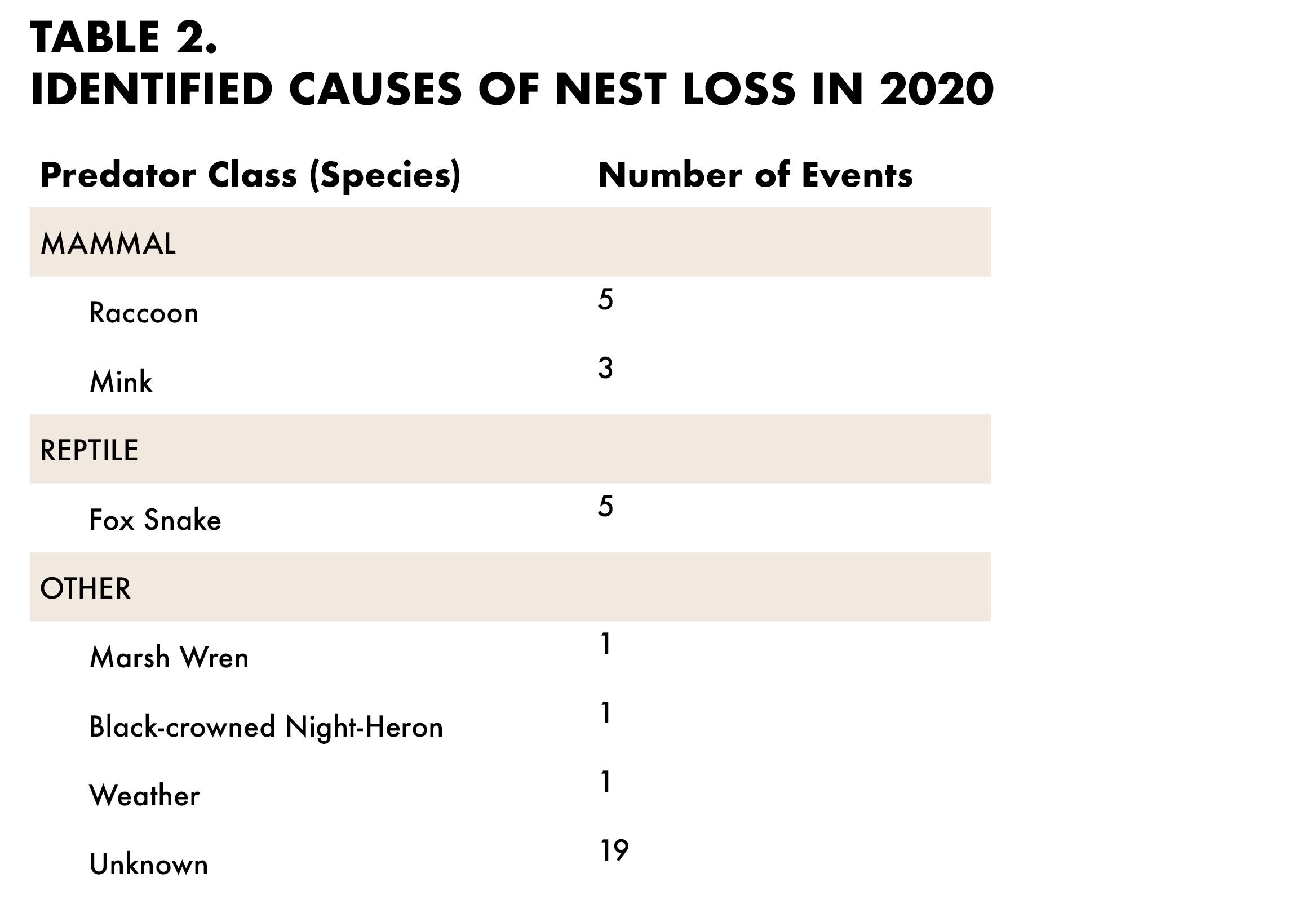 A table indicating causes of nest loss in 2020.