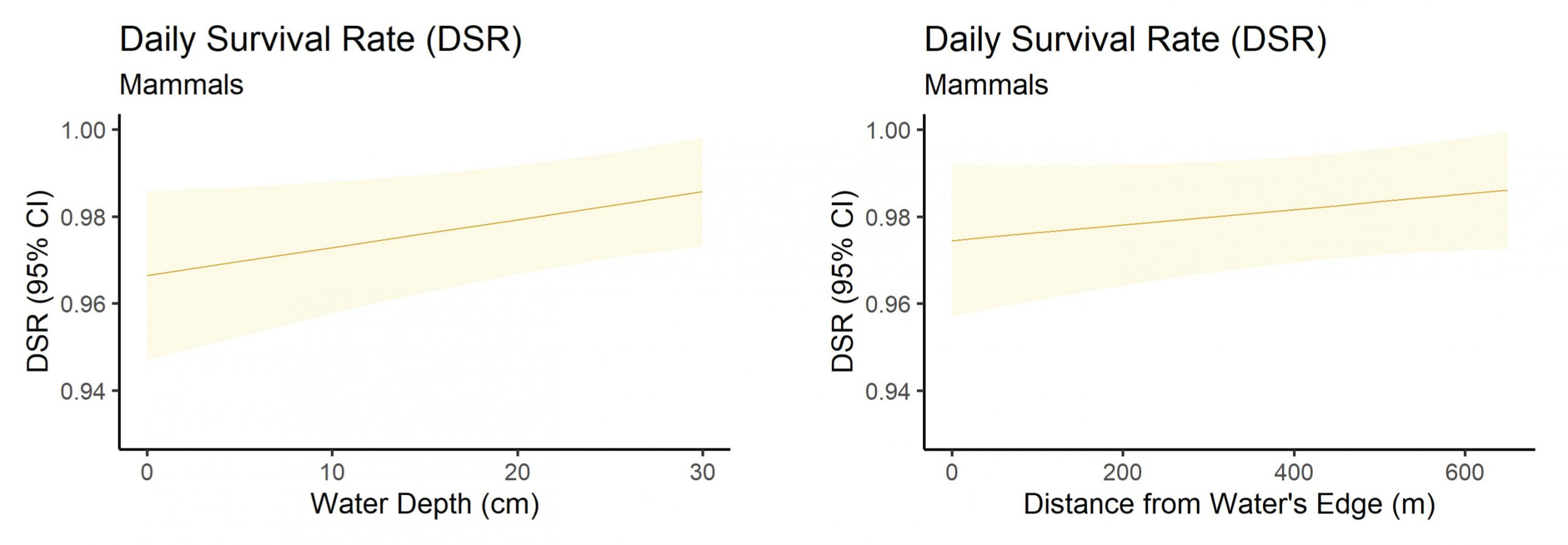 Two charts showing the daily survival of marsh birds as water depth and distance from the water's edge increased.