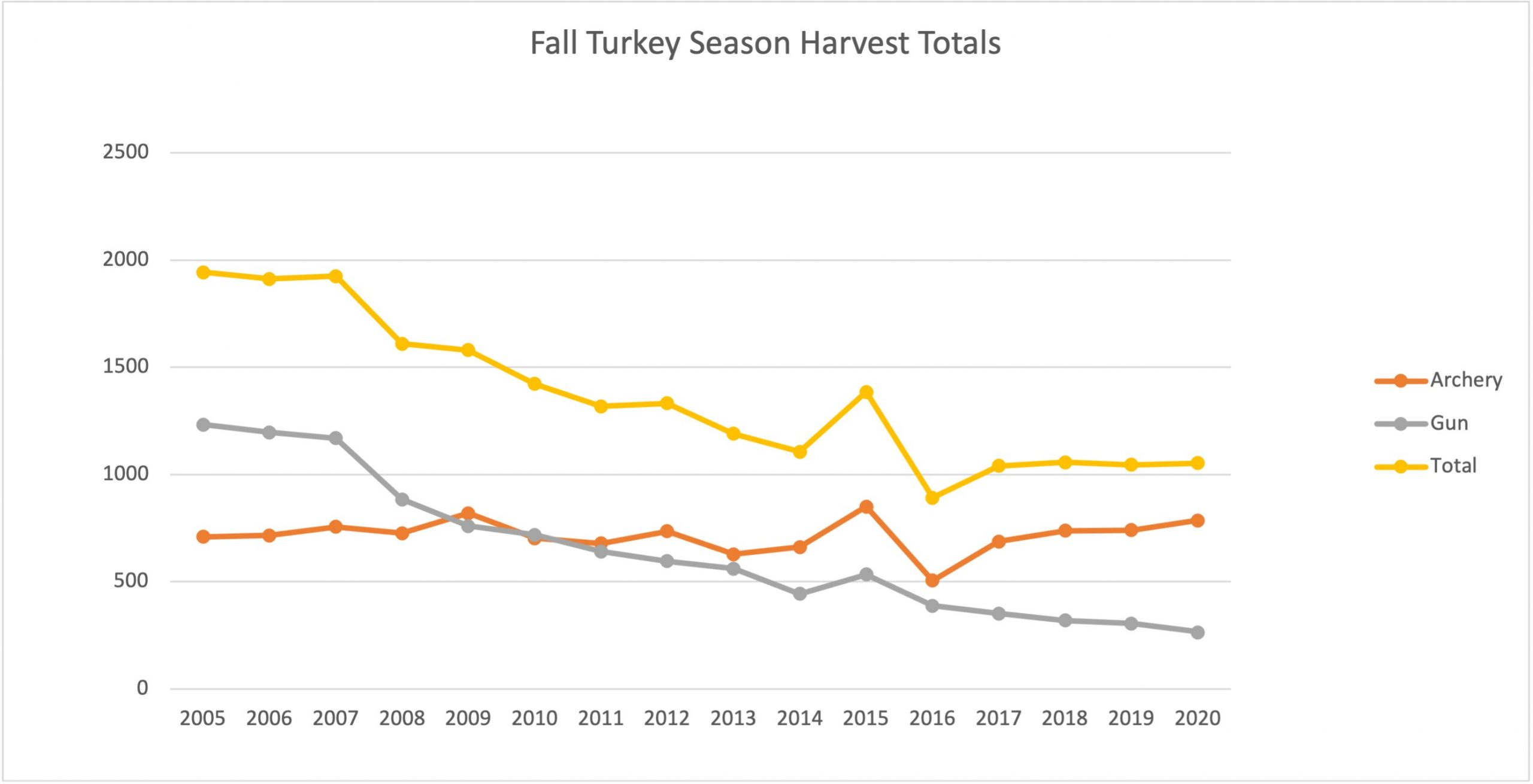 A chart indicating fall turkey season harvest totals over the past 15 years.