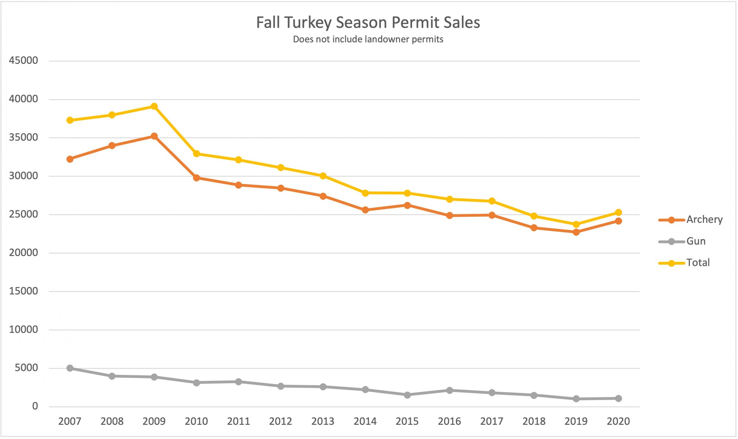 A chart indicating fall turkey season permit sales over the past 13 years.
