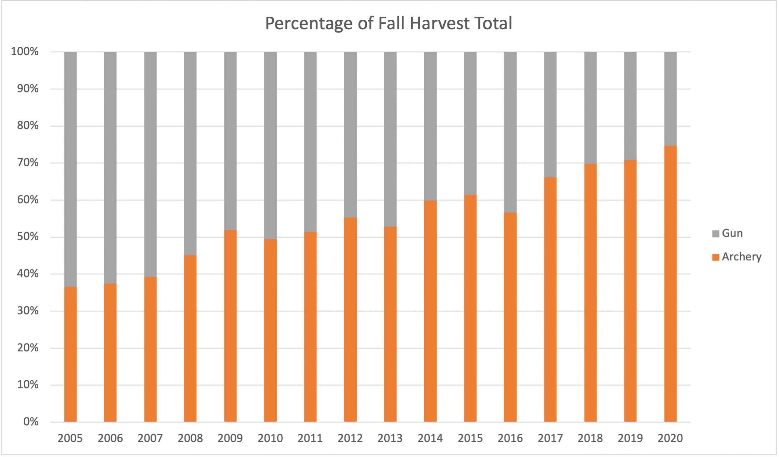 A chart indicating the percentage of fall harvest totals for fall gun and archery turkey seasons.